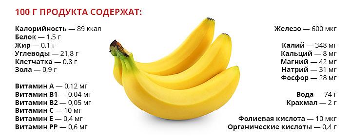 Пищевая ценность банана