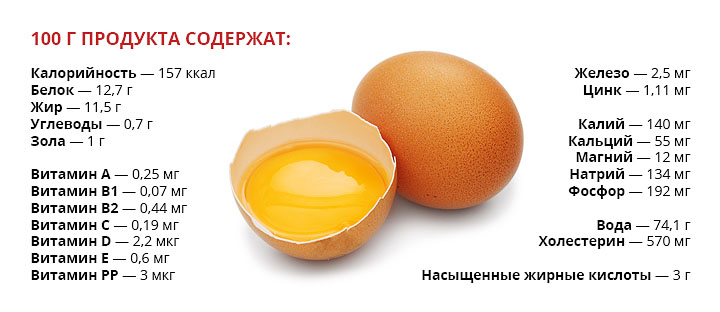 Пищевая ценность яйца