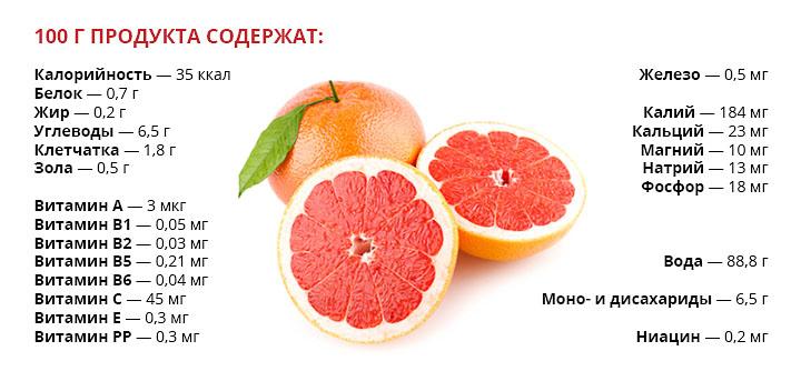 ценность грейпфрута