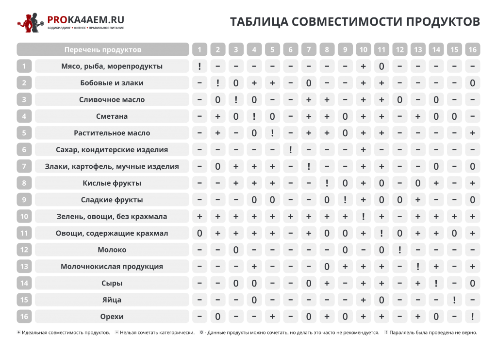 таблица совместимости продуктов