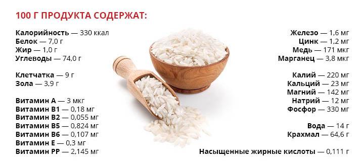 пищевая ценность риса